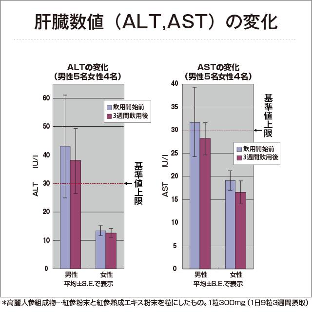 肝臓数値(ALT,AST)の変化