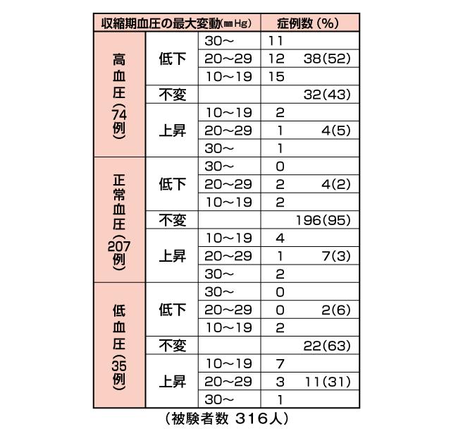高麗人参の臨床試験グラフ