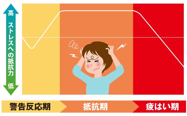 ストレスのグラフ