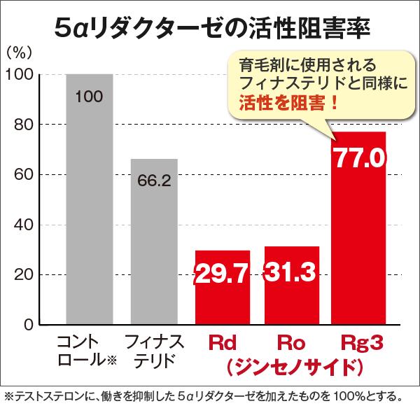 5αリダクターゼの活性阻害率