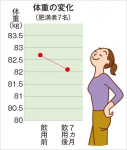肥満を改善する高麗人参の効果