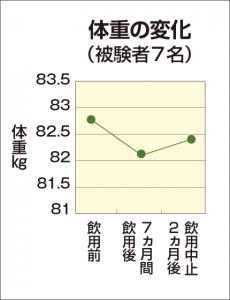 体重の変化 グラフ