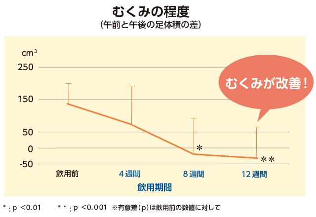 むくみの程度グラフ