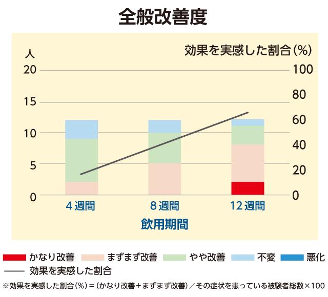 むくみ全般改善度グラフ